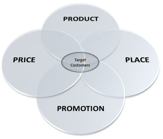 Marketing Mix | 4 P's of Marketing | Notes Desk
